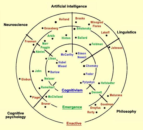 embodied mind thesis Recent decades have seen an ecological- embodied paradigm emerge in cognitive science, as well as more plastic and interactive conceptions of the mind-brain and organism-environment.