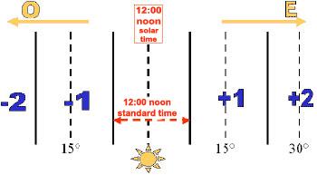time zones diagram   Diarra